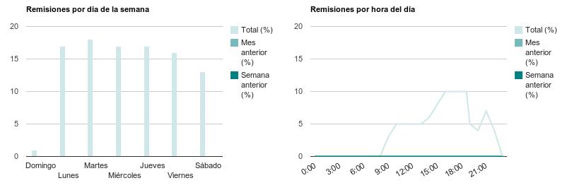 qprocesa_productividad_en_accion_remisiones_por_dia_y_por_hora